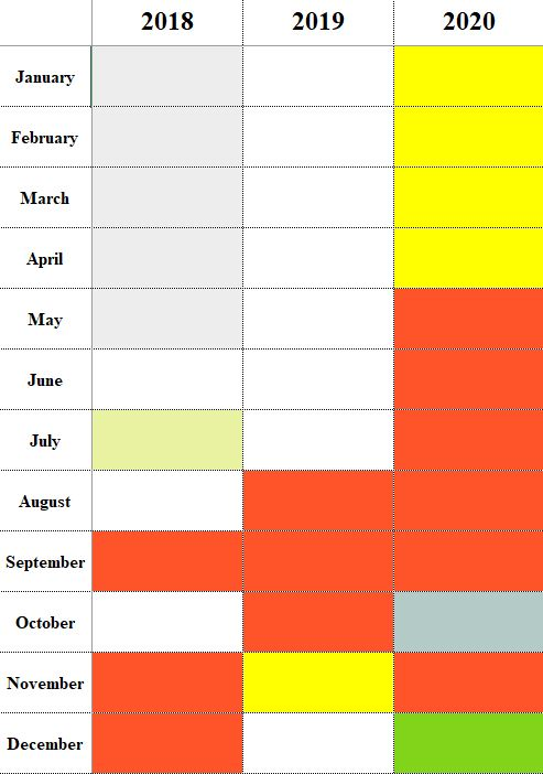 An excel-spreadsheet with columns by year and rows by month. Each cell corresponds to a month of a year and can be used to track information that happened during that time.