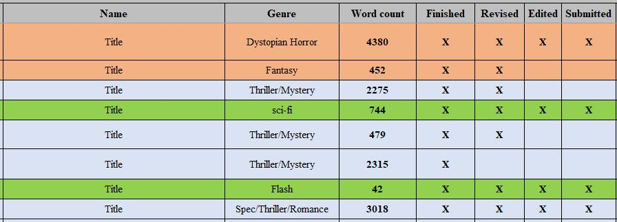 An excel-spreadsheet with columns for title, genre, word count, among other things. Every story gets a row, and the rows are color-coded.